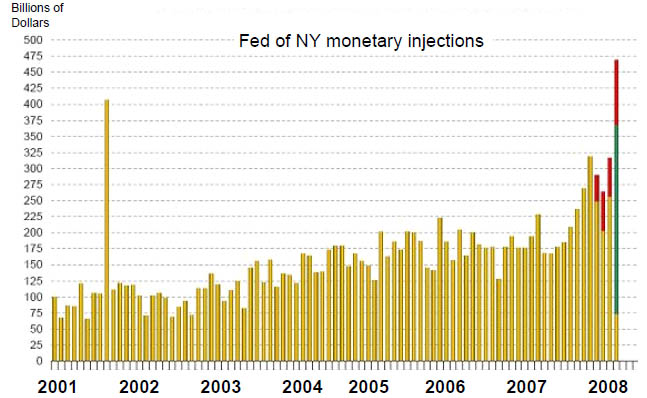 fed_ny_monetary_injections_2q2008